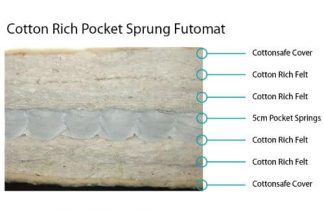 Futomat Cottonsafe®PocketSpring