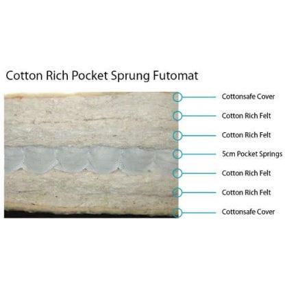 Futomat Cottonsafe®PocketSpring